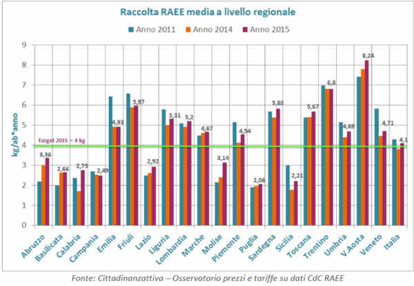 dati raccolta differenziata raee - media regionale