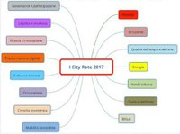 I City Rate 2017: le dimensioni ambientali analizzate