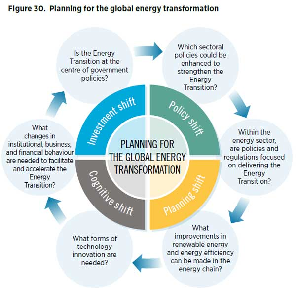 Planning for the global energy transformation