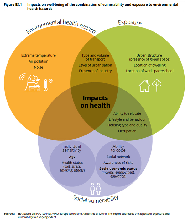 Impacts on well-being of the combination of vulnerability and exposure to environmental health hazards